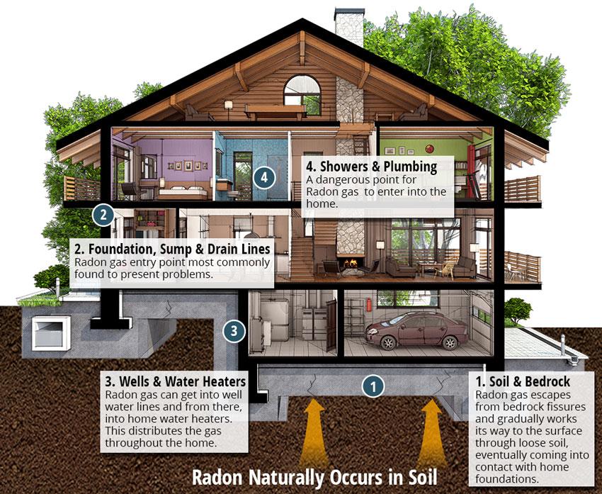 Radon FAQs